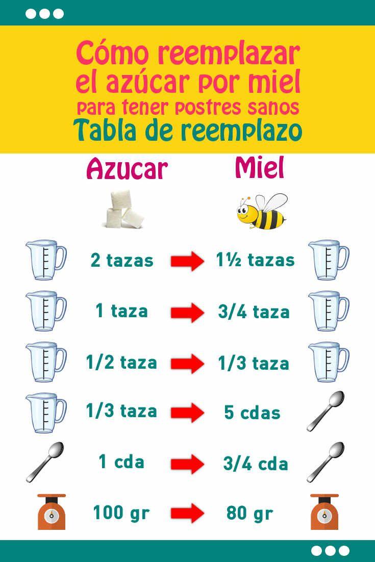 Cómo reemplazar el azúcar por miel para tener postres sanos. Tabla de reemplazo