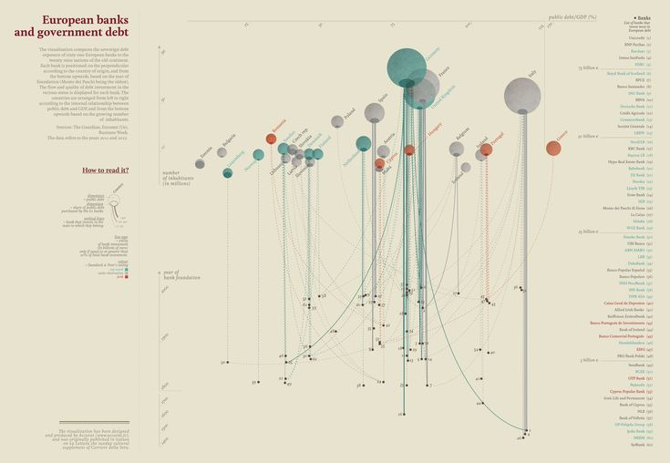 https://flic.kr/p/edf2Cc | European banks and government debt | The visualisation compares the sovereign debt exposure of sixty-one European banks to the twenty-nine nations of the old continent. Each bank is positioned on the perpendicular according to the country of origin, and from the bottom upwards, based on the year of foundation (Monte dei Paschi being the oldest) The flow and quality of debt investment in the various states is displayed for each bank. The countries are arranged from…
