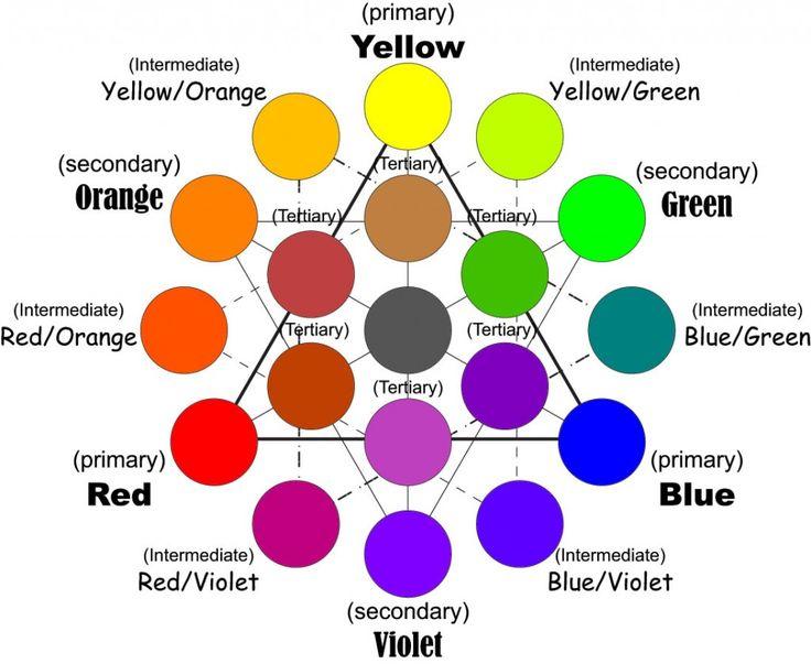 Très bon schéma pour mixer les couleurs