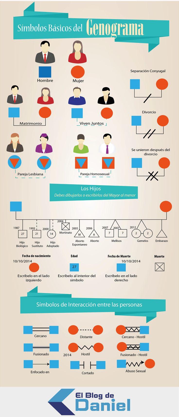 Plantilla - Informe a través a un genograma familiar básico                                                                                                                                                                                 Más