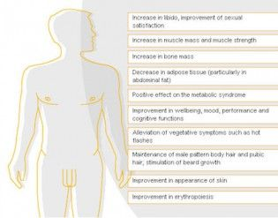 Symptoms of Low Testosterone You Cannot Ignore