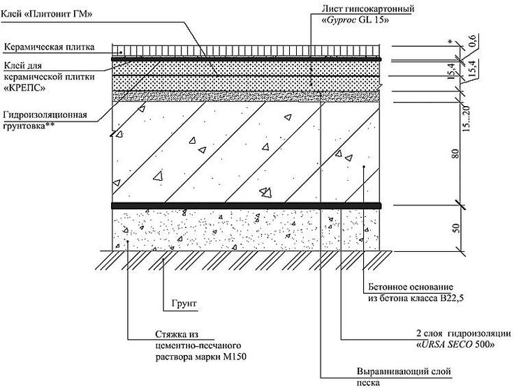 pol-p4-po-gruntu-na-betonnom-osnovanii-s_4 Пол П4-4 с покрытием из керамической плитки.jpg