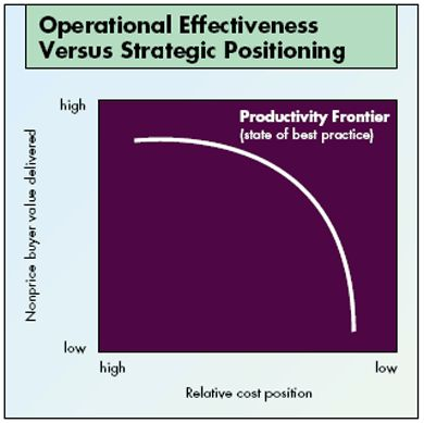 What Is Strategy? Productivity Frontier - Operational Effectiveness VS Strategic Positionning