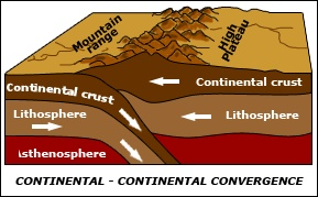 Two tectonic plates converge and are forced upwards, making a large rocky landform. Cerro Solo is part of a fault-block mountain range, which means the connected mountains have vertical displacements, causing some mountains to be larger than other neighboring mountains