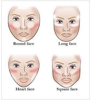 contouring for different face shapes, using bronzer/blush/highlighter