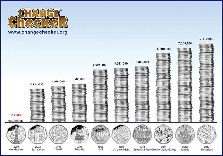 Post Office Shop BlogChange Checker Guest Blog - Ultimate Guide: The Top 10 Rarest Coins In Circulation - Post Office Shop Blog