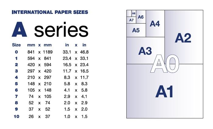 Paper Sizes A0 A1 A2 A3 A4 Funky Lemon Design Throughout A3 Paper Size In Inches Paper Sizes Chart Paper Sizes In Inches Standard Paper Size