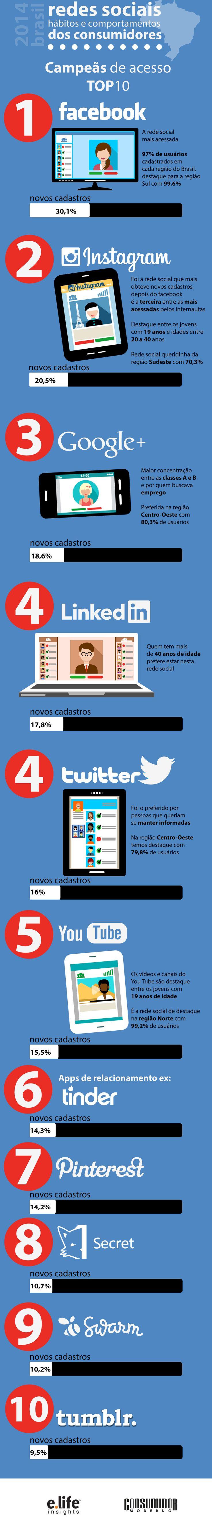 redes-sociais-comportamento 2014 CM