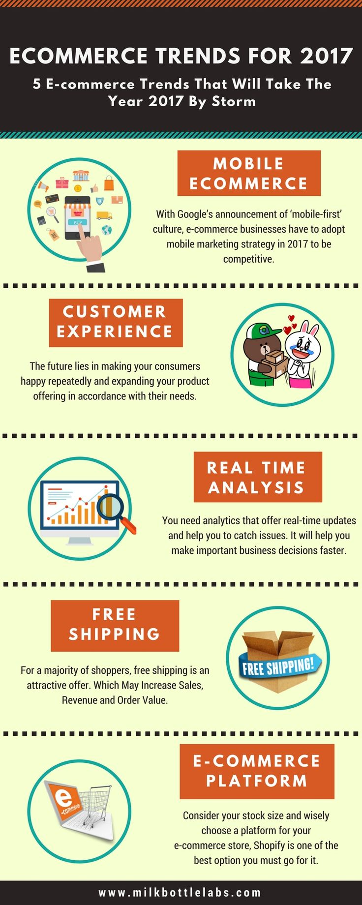 5 e-commerce trends that will probably take the year 2017 by storm and you, as an e-commerce business owner, needs to take these under consideration to ensure your online as well as offline sales growth.