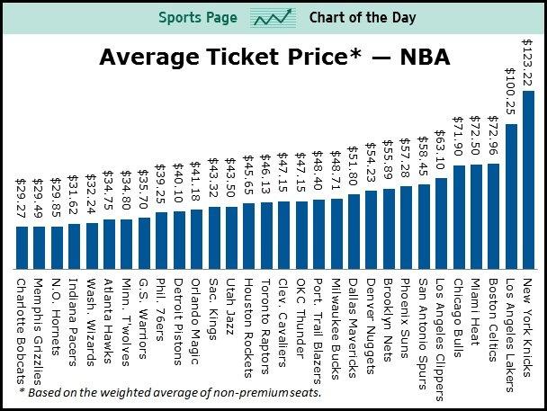 NBA Ticket prices via BusinessInsider.com
