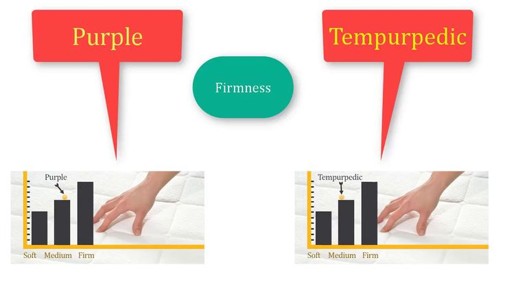 Advanced Purple vs Tempurpedic Mattress Comparison