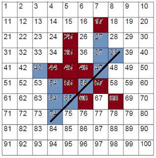 78 Best images about Math: 100 chart on Pinterest | Count ...