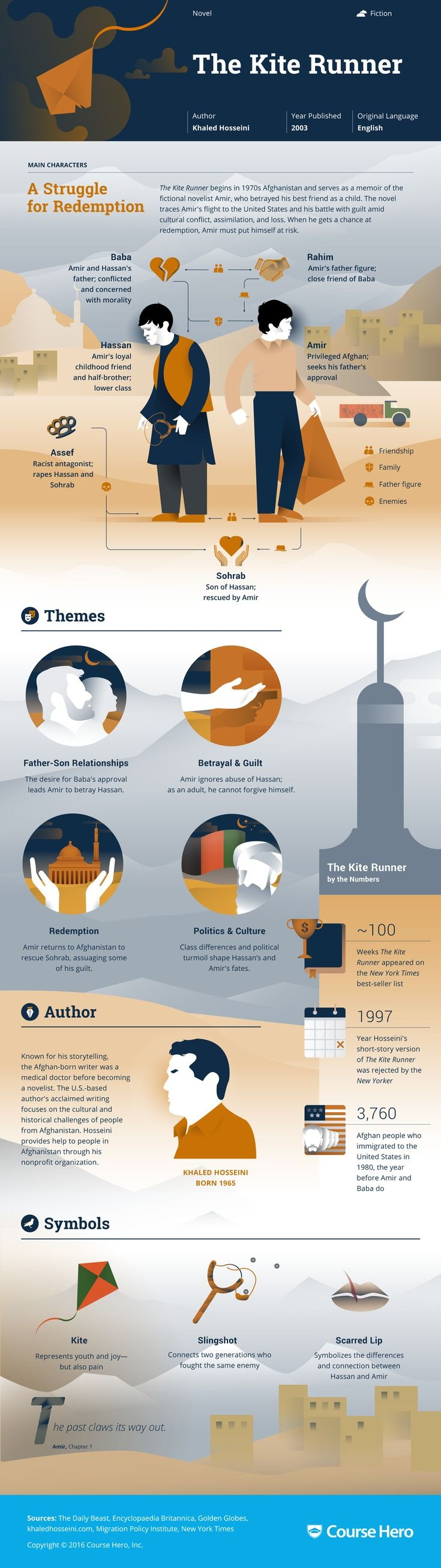 This @CourseHero infographic on The Kite Runner is both visually stunning and…