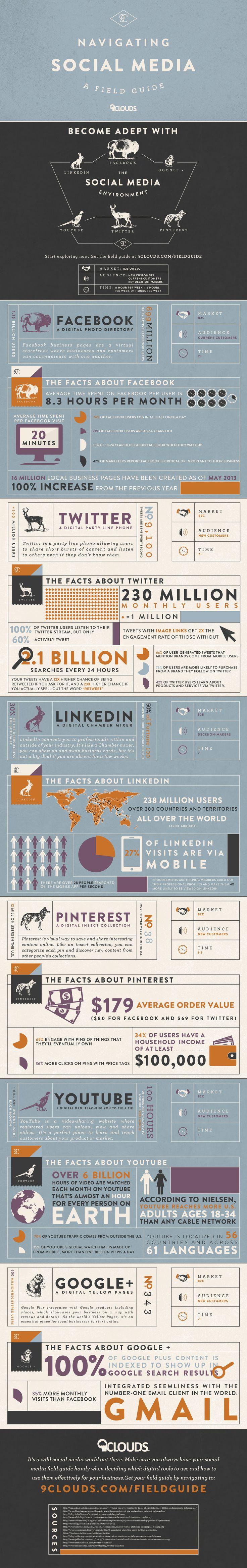 Guide to Social Networks SocialMedia Infographic 88
