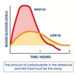 Glycemische index dieet om diabetes onder controle te krijgen