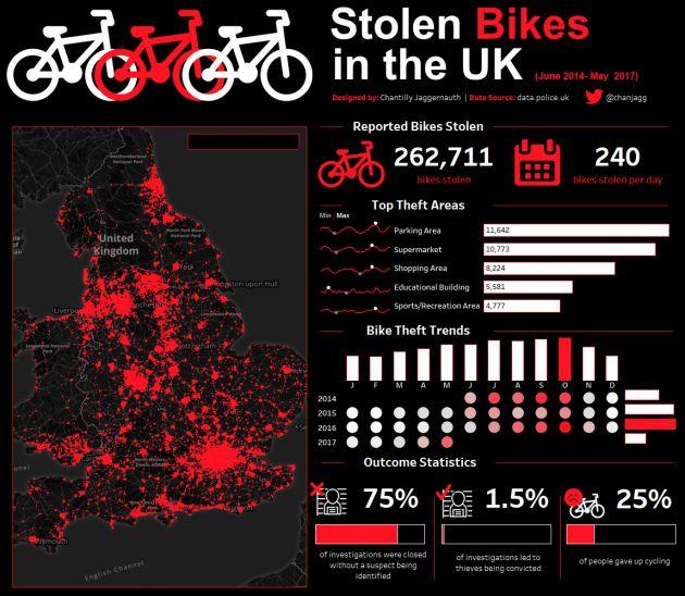 UK Data of bike theft #infographic #dataviz #bikes