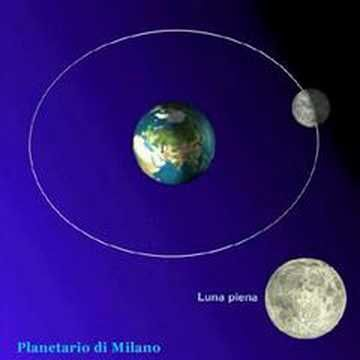 Φάσεις της σελήνης - YouTube