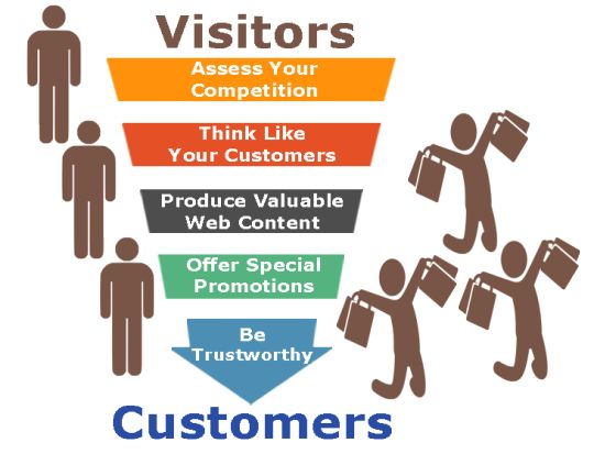 TIPS TO CONVERT YOUR VISITOR INTO CUSTOMER FOR YOUR WEBSITE http://bit.ly/1T9q1VH #wordpress #website #webdevelopment