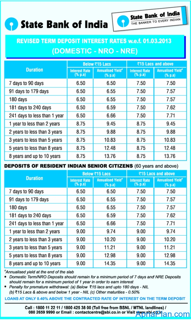 Sbi Nre Nro Senior Citizen Domestic Fixed Deposit Rates March 2013 Loan Interest Rates Personal Loans Interest Rates