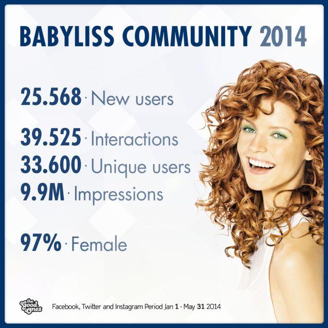 Il numero delle appassionate di #bellezza e di #capelli cresce sulla fanpage #Babyliss a un tasso medio del 30% ogni mese. Da gennaio a maggio 2014 Facebook, Twitter e Instagram registrano assieme più di 25.000 nuove utenti. #beauty #hairstyle
