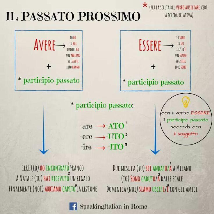 Risultati immagini per il passato prossimo in italiano
