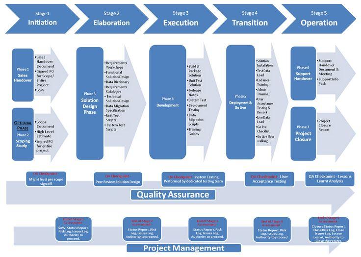 Pin Di Project Programme Program Portfolio Management