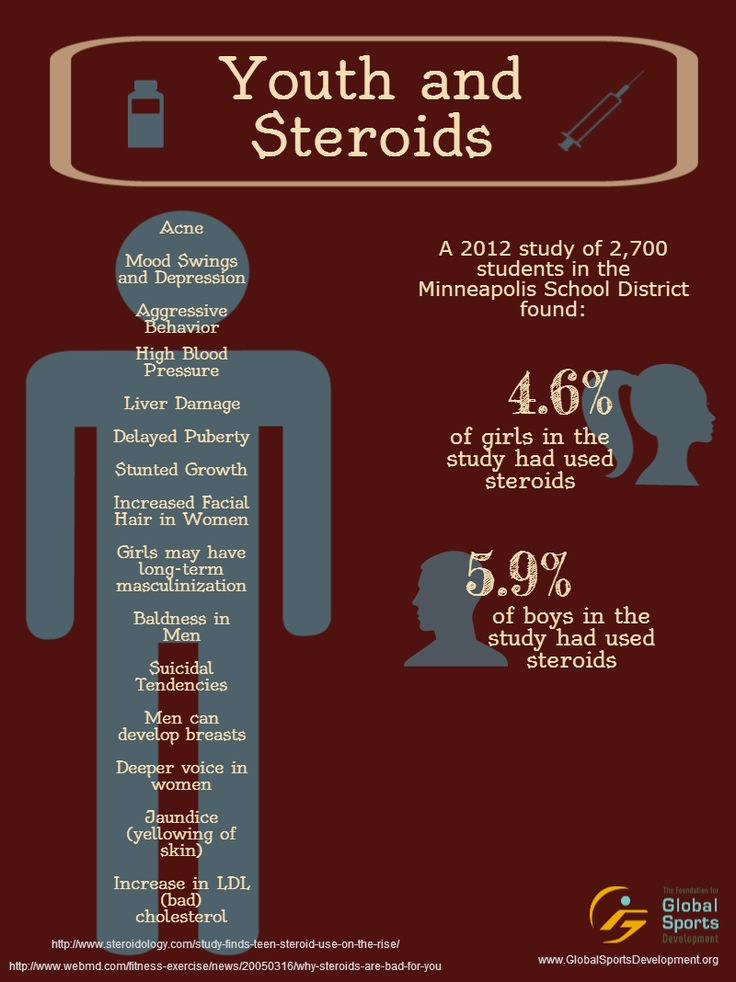 Steroid Use in Professional Sports