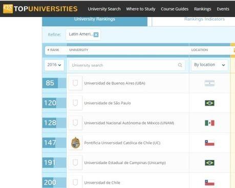 Estar mejor en el ranking de universidades no es cuestión de dinero sino de…