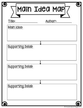 This is a graphic organizer used to aid in finding the main idea and supporting details of a text.