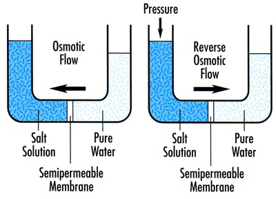 Reverse Osmosis is a type of filtration for which several wine production applications are currently being explored
