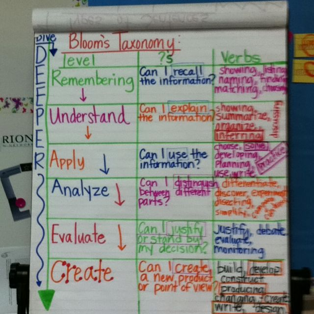 Using Learning Standards And Bloom S Taxonomy With: Best 25+ Blooms Taxonomy Ideas On Pinterest