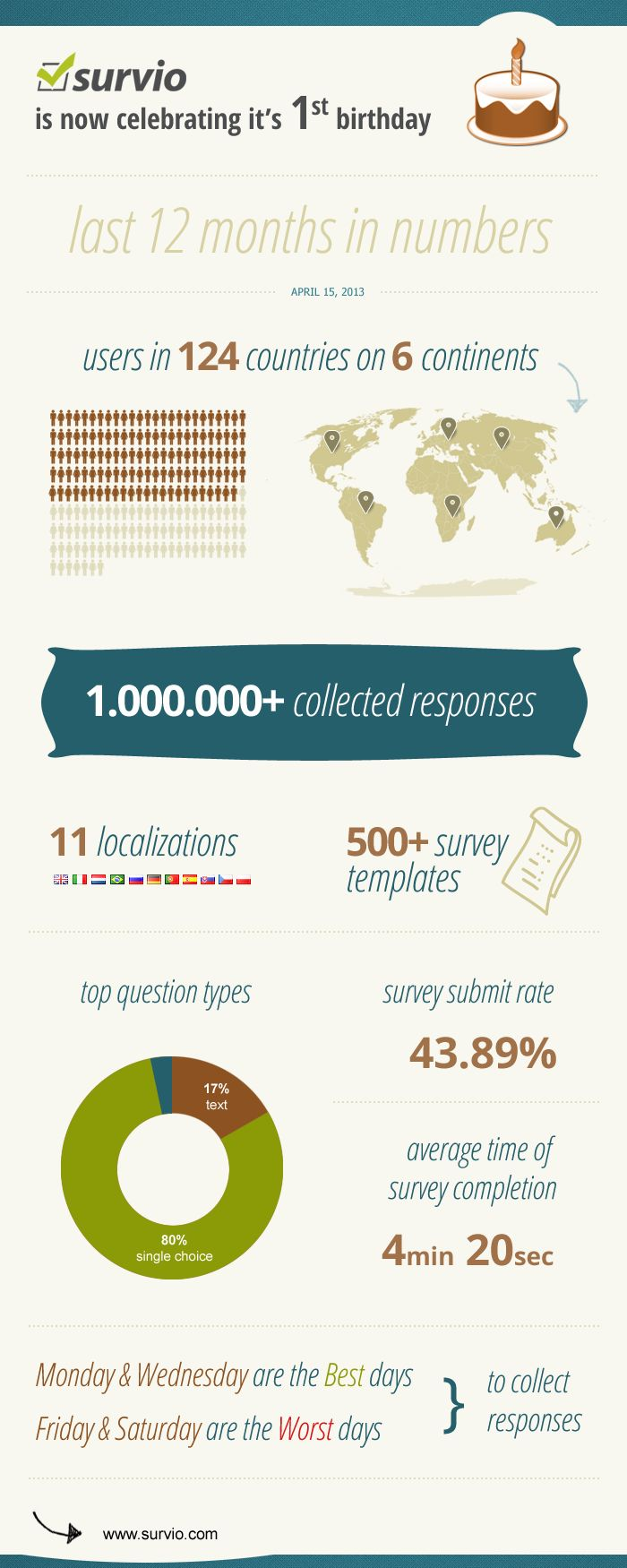 Survio celebrates its 1st birthday by nice and simple survey infographics :)