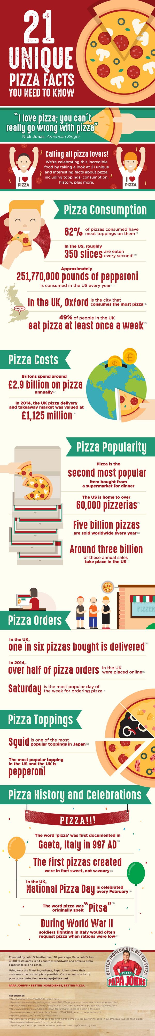 21 Unique Pizza Facts You Need To Know (Infographic) #pizza