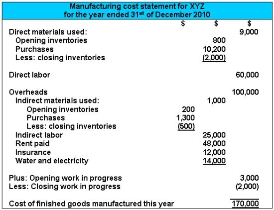 Managerial Accounting Help - Manufacturing Cost Statement