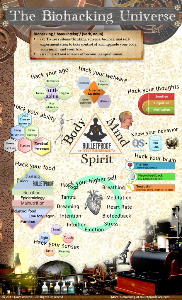 Biohacking Infographic - To use systems thinking, science, biology, and self experimentation to take control of and upgrade your body, your mind, and your life - the are and science of becoming superhuman.