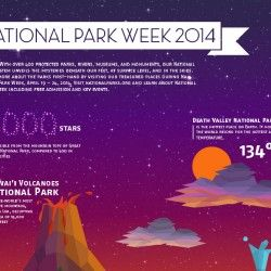 visual illustration fact about National Park Week in 2014. from the sky until underground. (self project)