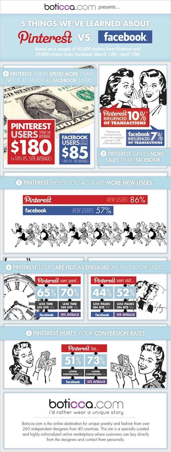 #infographic | 5 things we've learned about #Pinterest vs. #Facebook by #Boticca @boticca