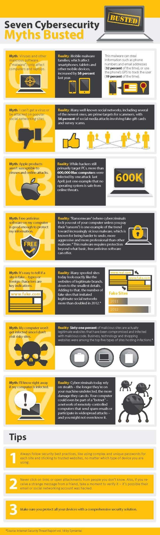 Seven Cybersecurity Myths Busted http://www.symantec.com/security_response/publications/threatreport.jsp