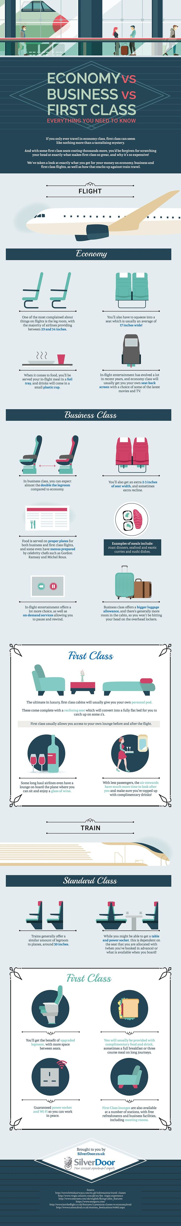 Economy vs Business vs First Class - Everything You Need To Know #Infographic #Travel