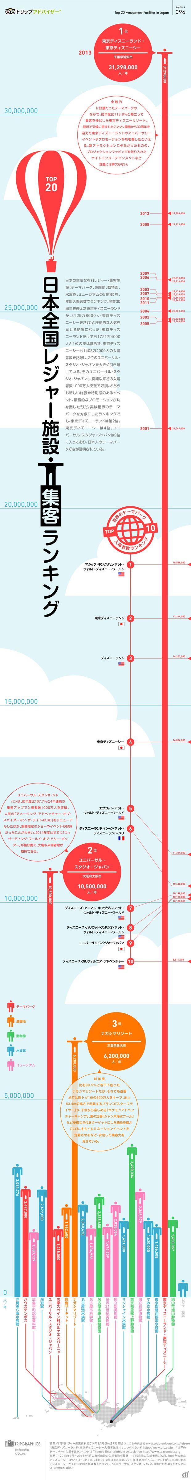 旅をテーマにしたインフォグラフィックス専用サイト「トリップグラフィックス」の第96回として、「日本全国レジャー施設集客ランキング」と題し、日本の主要なレジャー施設(テーマパーク、遊園地、動物園、水族館、ミュージアム)の年間入場者数をグラフとして表している。