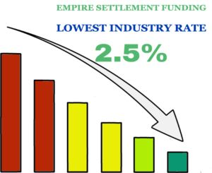 Lowest Rates on Settlement Advances in Maine - http://empiresettlementfunding.com/lowest-rates-on-settlement-advances-in-maine/