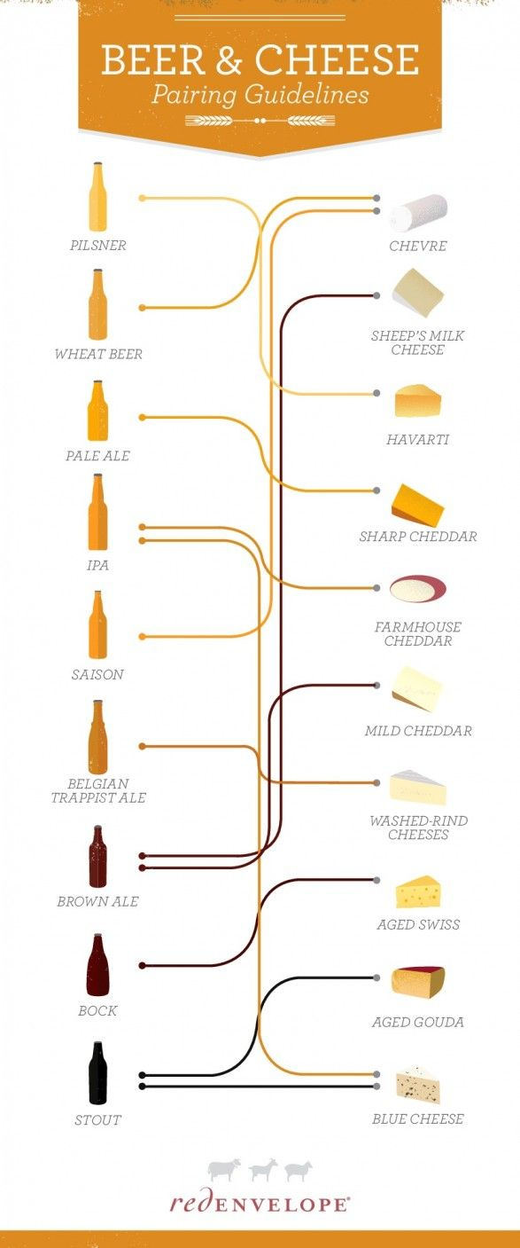 Don't Panic, There's A Beer And Cheese Pairing Guide (INFOGRAPHIC) | #Food #Infographic