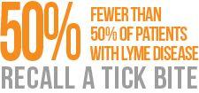 Basic Information about Lyme Disease from ILADS  #LymeDiseaseChallenge #Lyme