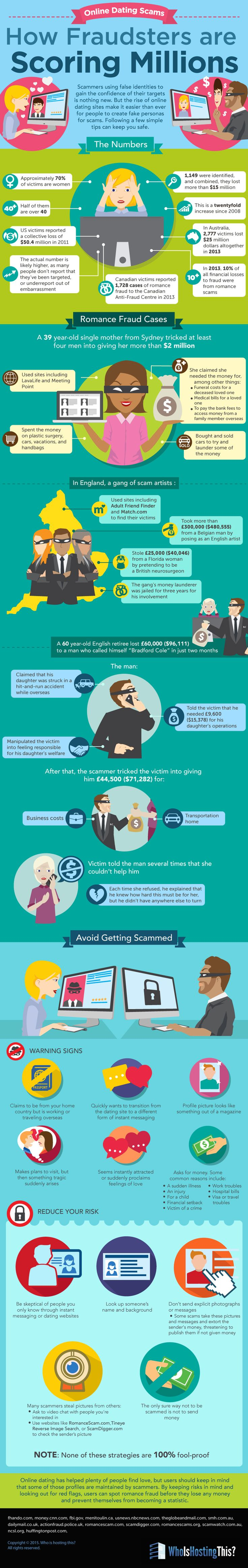 Online Dating Scams: How Scammers are Scoring Millions #infographic #Internet #Dating #DatingSites #Scams