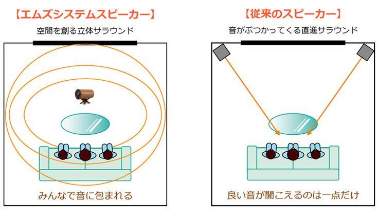 エムズシステム SLA アンプ内蔵型スピーカー バニラ | 産経ネットショップ