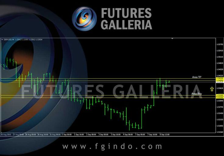 Signal trading forex Futures Galleria  GBPUSD Buy 1.53300 – 1.53200 TP 1.54100 – 1.54000 SL 1.52500 – 1.52400