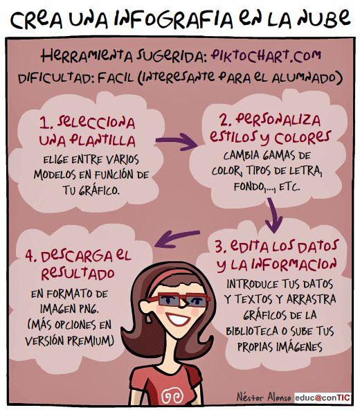 Pasos para crear una infografía con Piktochart.com: piktochart.com/ Visto en Educacontic.es:  www.educacontic.e...