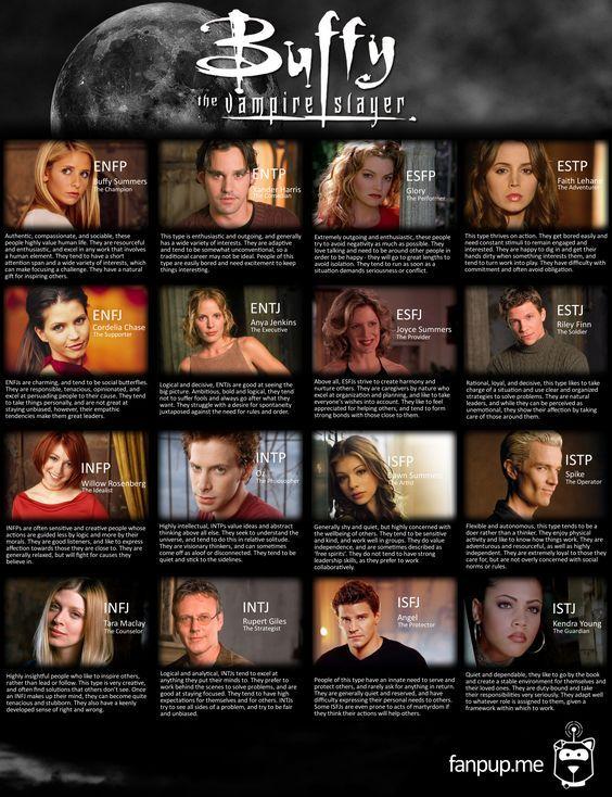 Buffy The Vampire Slayer MBTI types.