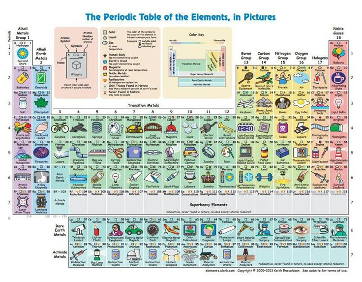 Interactive Periodic Table of the Elements, in Pictures and Words - new tabla periodica interactiva windows