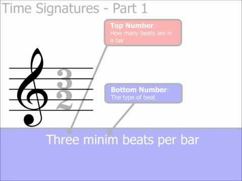 Time Signatures Part 1: The Basics (Music Theory) - 13 minute video on YouTube